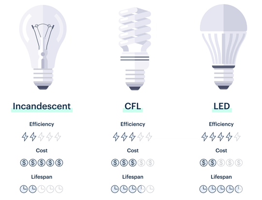 led vs cfl vs incandescent bulb cost comparision